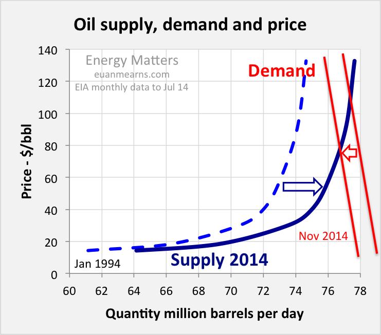 supply_demand_model2