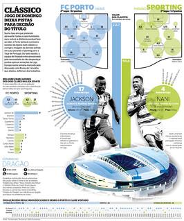 Portuguese Soccer league Sunday classic