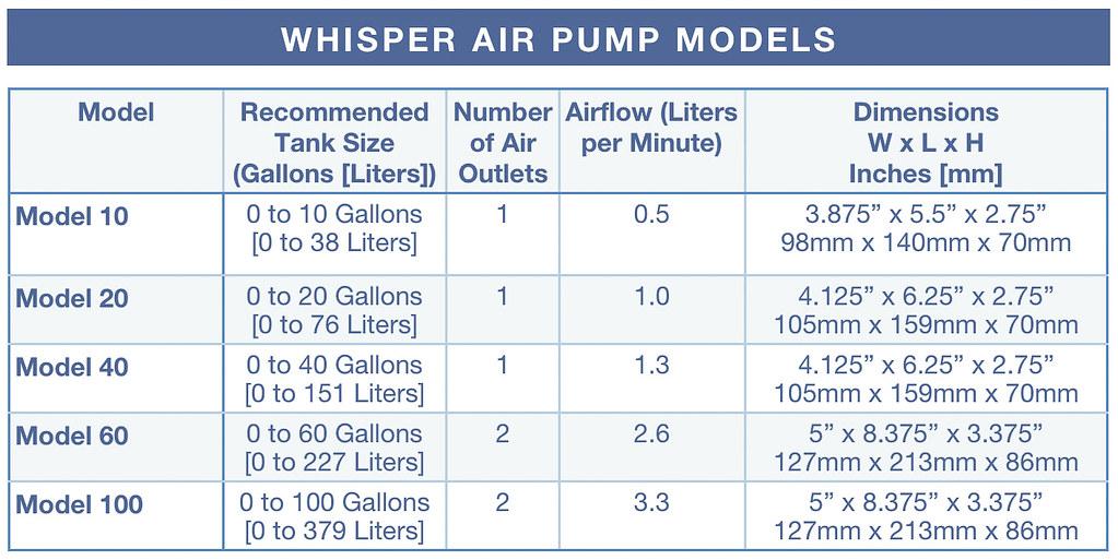 Tetra Whisper Aquarium Air Pump Review Model 77851