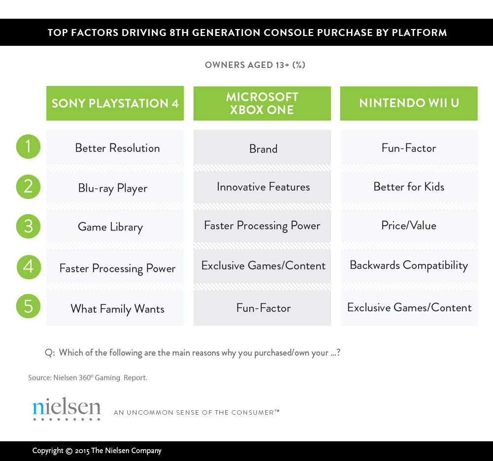 Console-purchase-factors