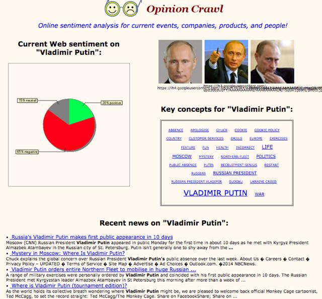 Opinion crawl results for Vladimir Putin March 2015