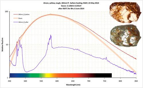 Zircon fluorescence: heat treatment change