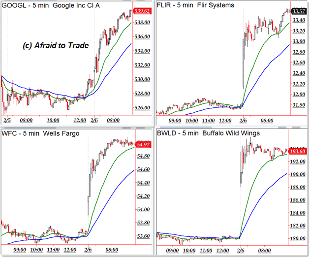 Eight Stock Stocks Gapping And Trending Higher Feb 6 Afraid To
