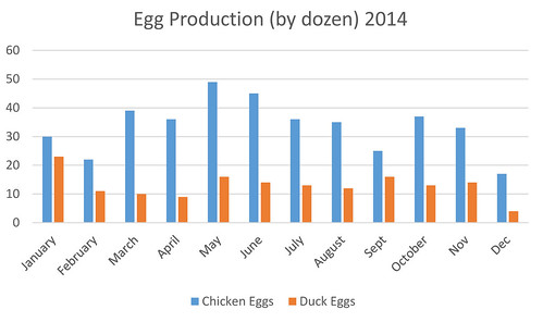 EggProduction2014