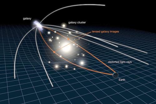 VCSE - A gravitációs lencsehatást szemléltető vázlat. A narancssárga színnel jelölt fénysugarak görbülnek el az előtérgalaxis gravitációs terének hatására. (Kép: NASA / ESA / L. Calcada)