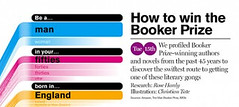 Booker Prize inforgraphic