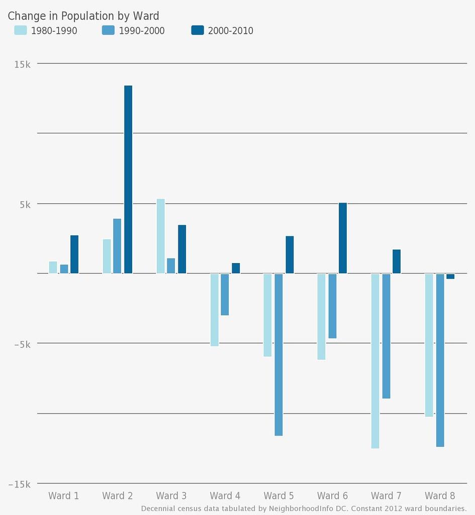 Population change by ward -1980 - 2010 - Washington, DC USA