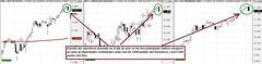 Analisis Tecnico Bolsa Europa Marzo 2015