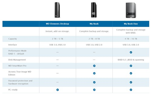 ตัวเลือก External desktop hard disk ของ WD