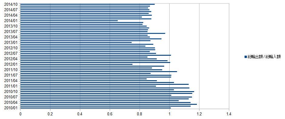 貿易収支(輸出額と輸入額の比率)