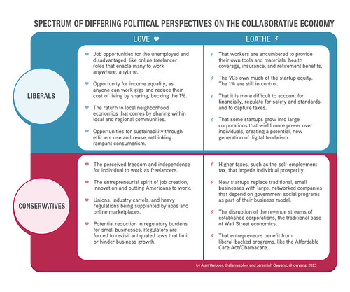 Spectrum of Political Perspectives on the Collaborative Economy