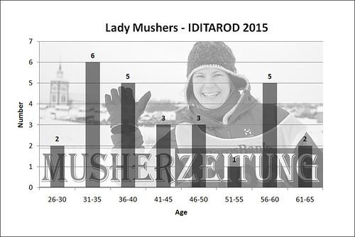 IDITAROD 2015 Lady Mushers
