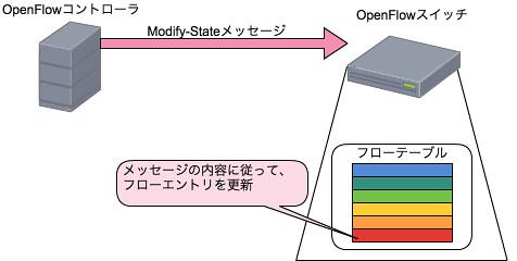 Modify-Stateメッセージ