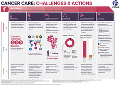 IFPMA Infographic, Cancer Care: Challenges and Actions