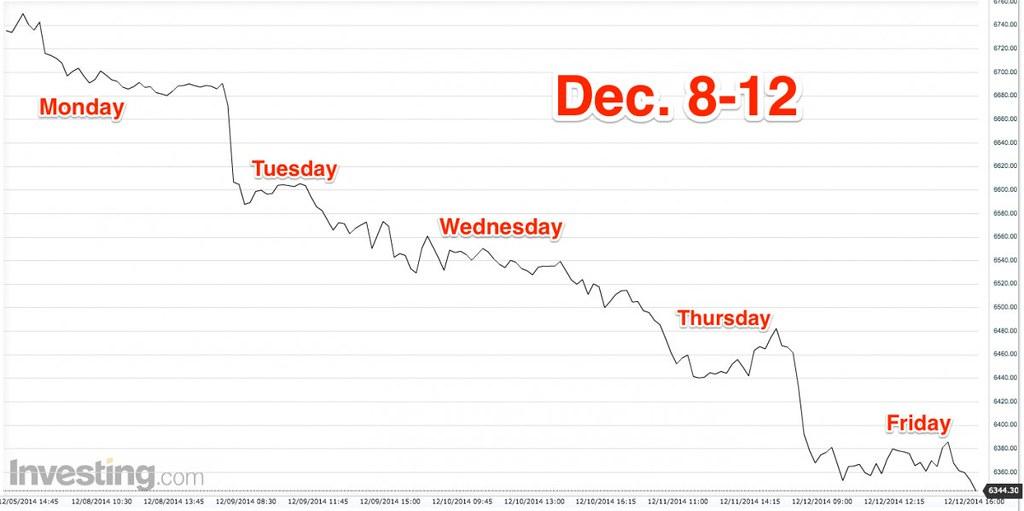 December 8-12