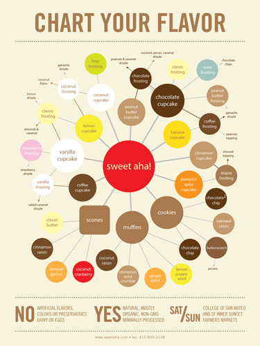 16850147721 6b3b411d75 o The Many Flavors of Sweet Aha!
