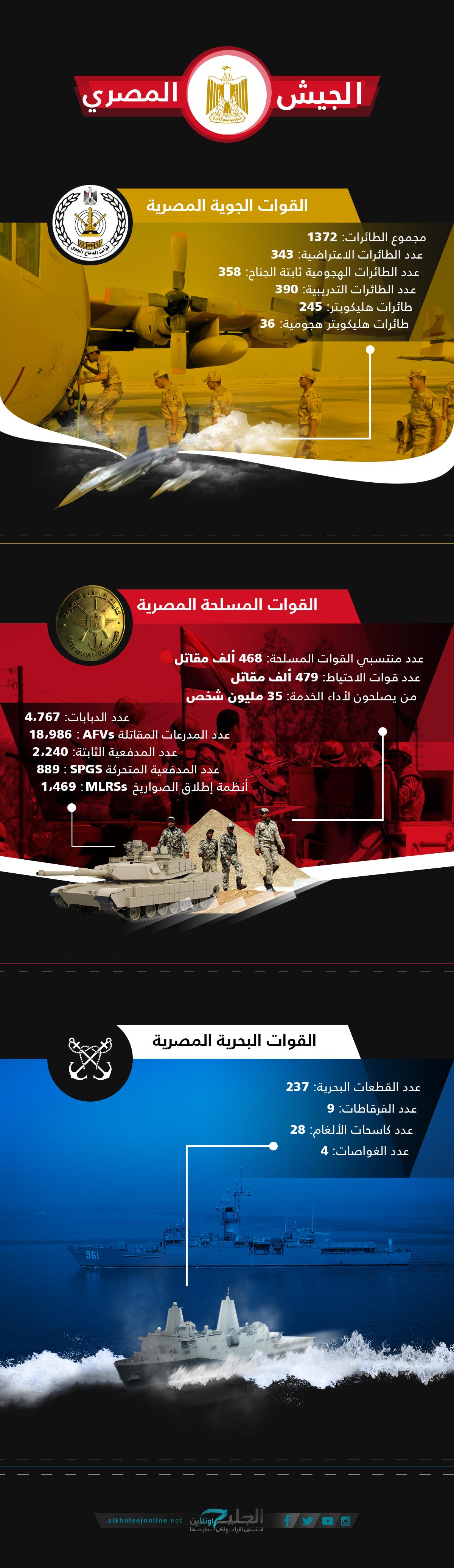 EgyptArmyInfo