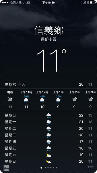 20150214氣溫