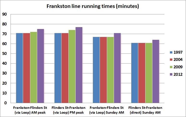 Frankston line running times, 1997-2012