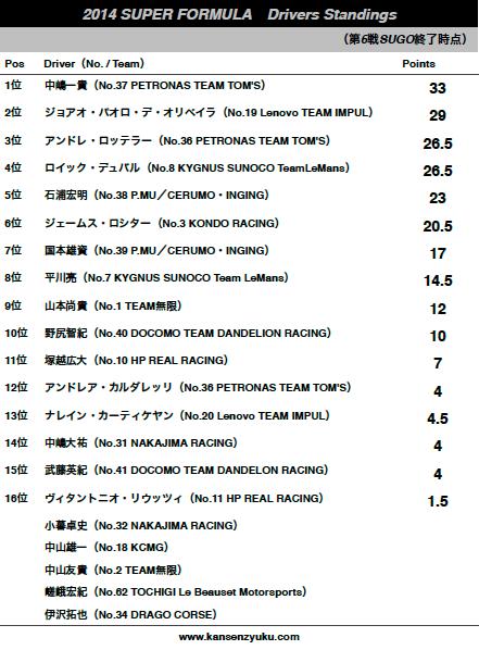 2014SFドライバーズランキング(第6戦終了時点)
