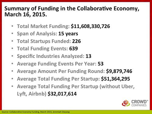 Collaborative Economy Funding, March 2015