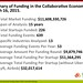 Summary: Collaborative Economy Funding, March 2015 by jeremiah_owyang
