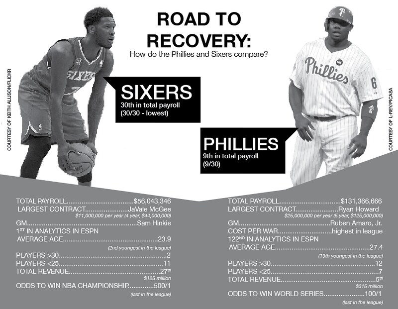 "Sports Commentary: ""The Mighty Phall: Phillies and Sixers take divergent paths toward rebuilding"""