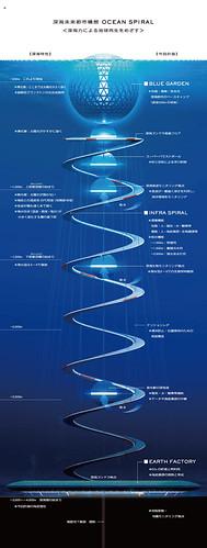 清水建設 - 海洋螺旋 深海未來都市計畫