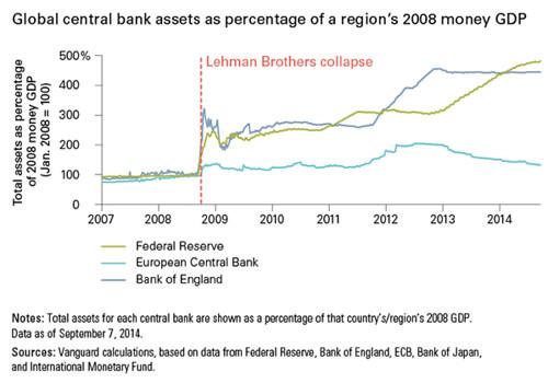global central bank assets