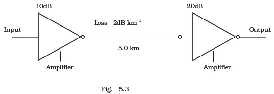 Class 12 Important Questions for Physics – Communication
