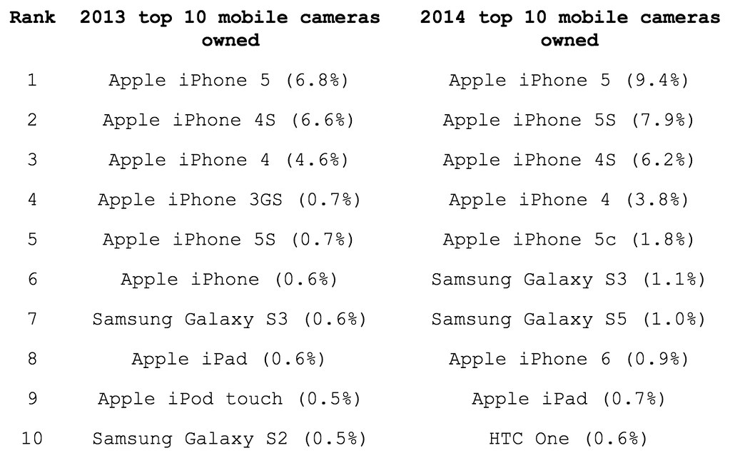 Top Mobile cameras on Flickr, 2013-2014
