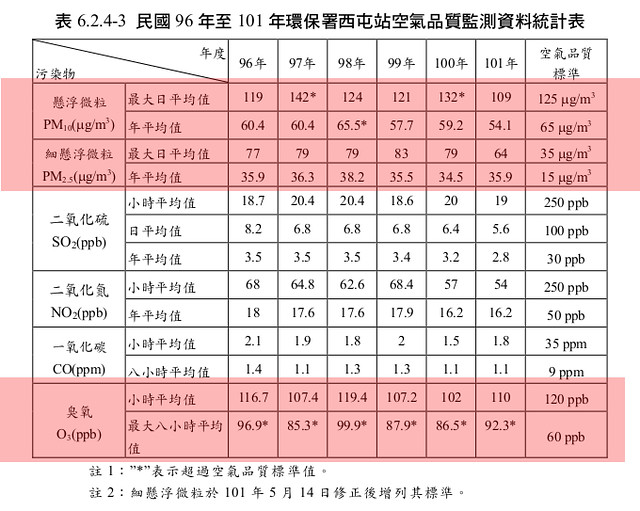 環保署西屯站空氣品質監測統計表。圖片來源:看守台灣