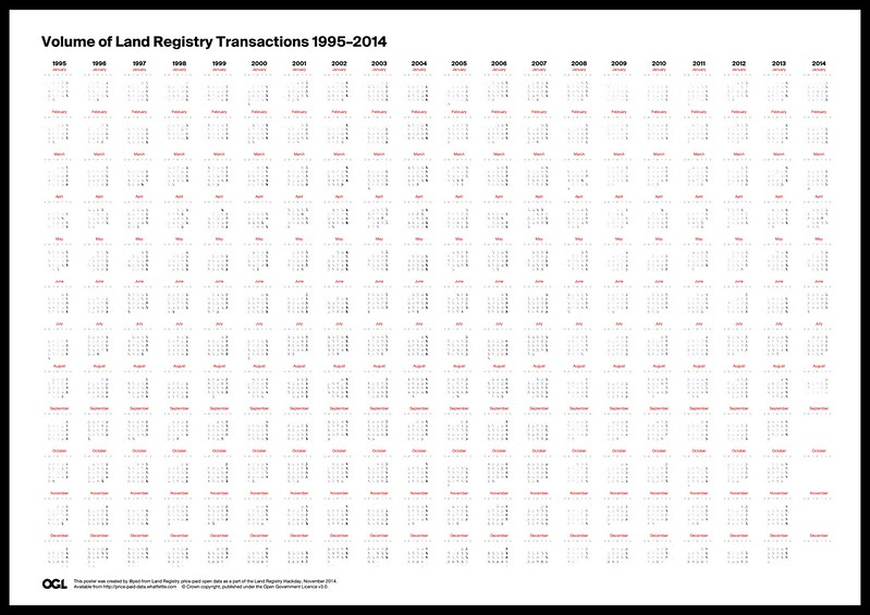 Volume of Land Registry Transactions 1995-2014