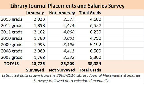 LJ Placements and Salaries 2008 2014