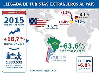 Aumento de Turistas Extranjeros en Chile Dic14-Feb15 (MinEconomía)