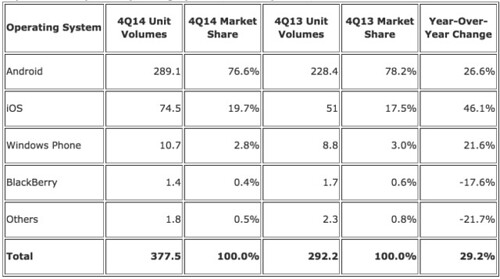 Android and iOS Squeeze the Competition, Swelling to 96.3% of the Smartphone Operating System Market for Both 4Q14 and CY14, According to IDC - prUS25450615 2015-02-25 08-39-28