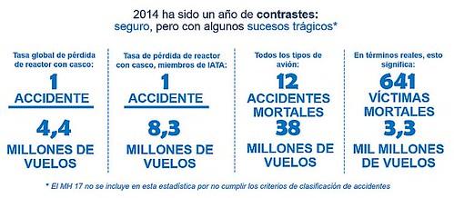 IATA seguridad 2014 (IATA)