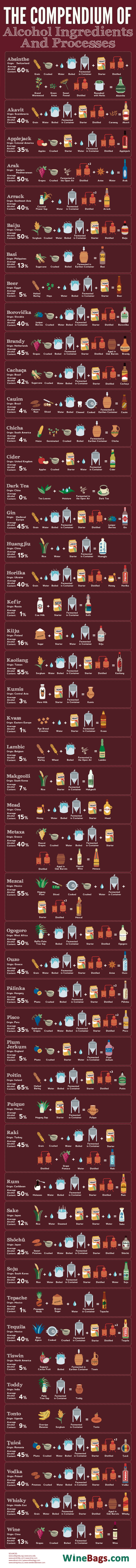the-compendium-of-alcohol-ingredients-and-processes