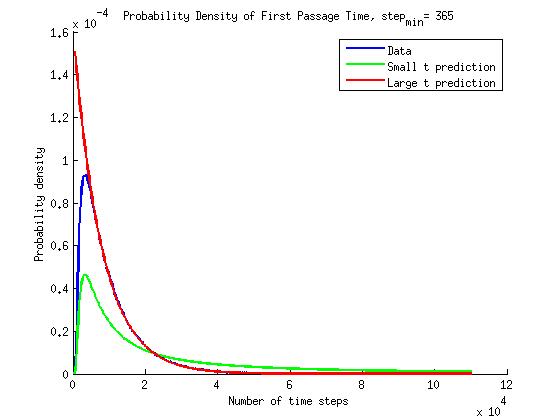 time_pdf_3_histfix