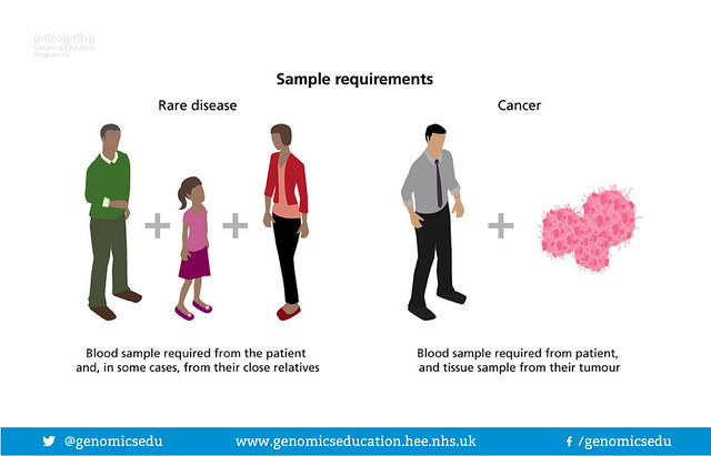 100,000 Genomes Project: Sample requirements