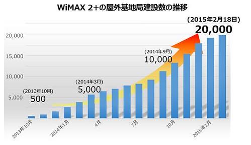 WiMax2+エリア、2万局達成へ