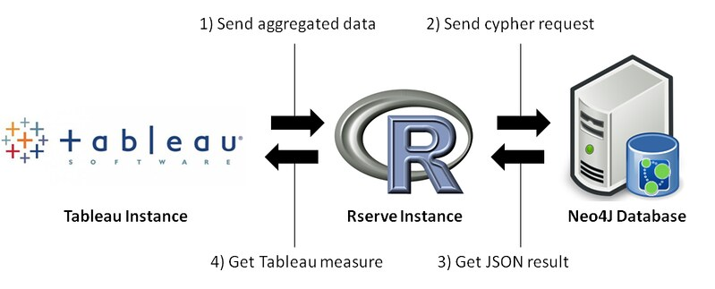 How to use r for connecting neo4j and tableau a for R language architecture