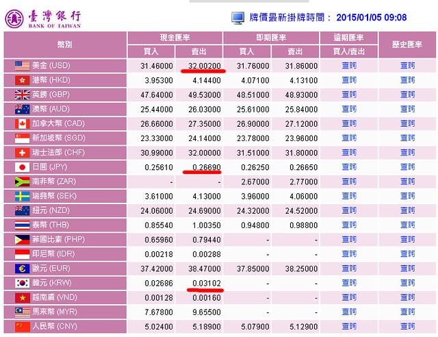 20150105匯率 -1