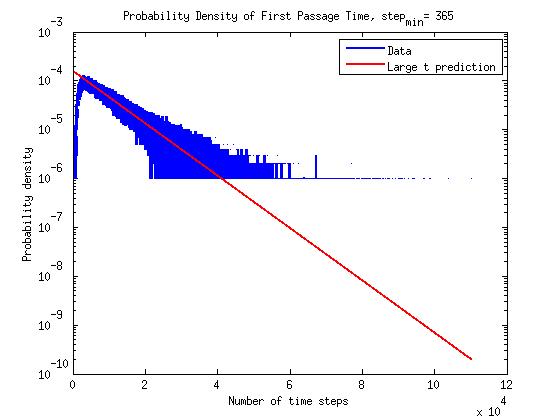 time_pdf_semilog1
