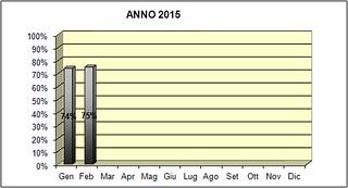 Differenziata 2015 rutigliano febbraio