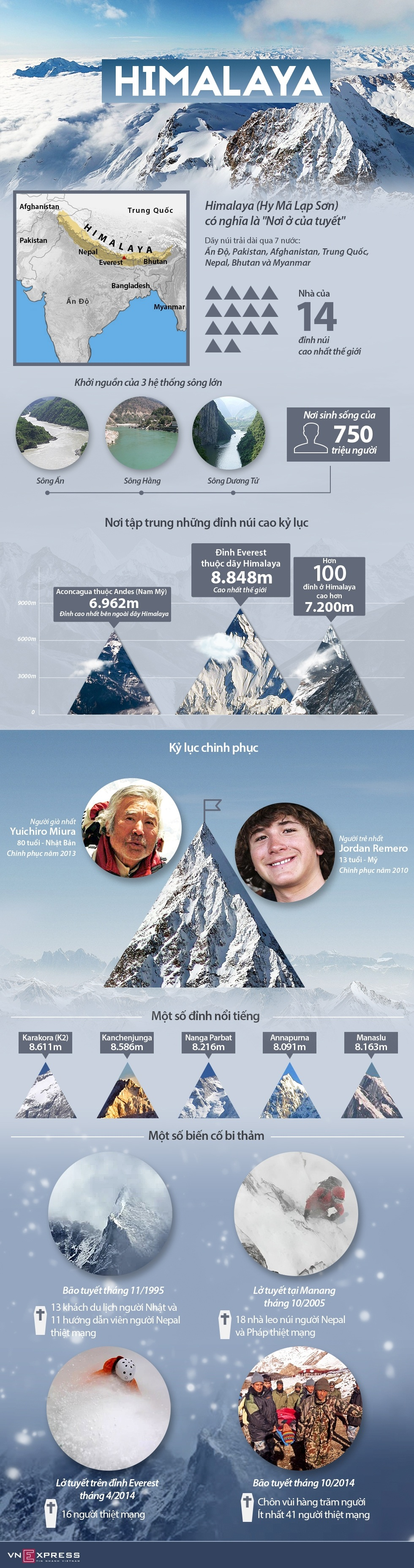 Infographic - Bí Ẩn Himalaya
