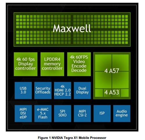 Une Nvidia Shield sous Tegra X1 en approche ? 16204161855_8827c45a02