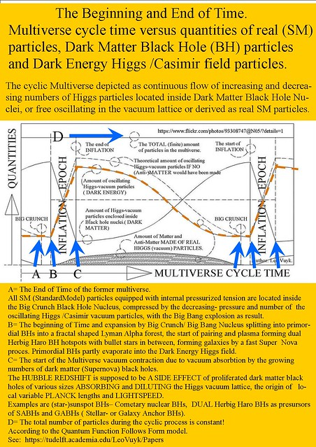 250. Beginning and End of time in the cyclic multiverse. ( the origin of the Big Bang)