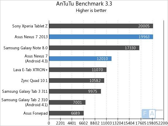 Nexus 7 sản phẩm tablet tốt cho người dùng - 57499