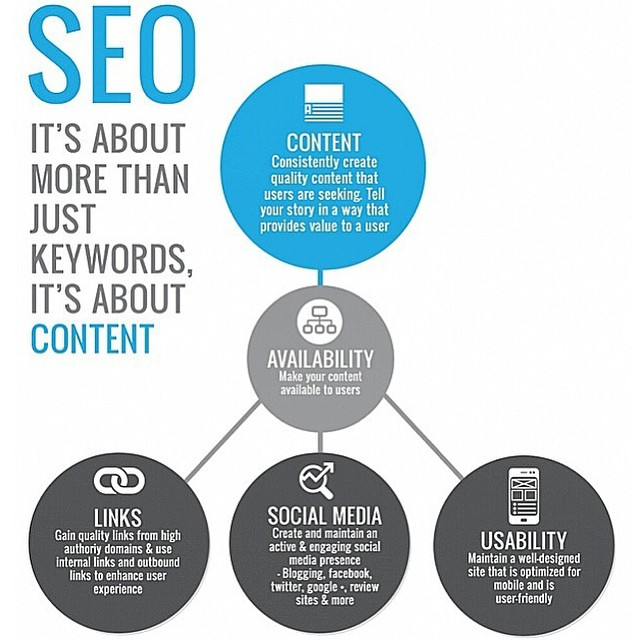 infographic, forever writing, links, social media, mobile friendly, content